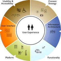 5 Web Design Strategies that Can Hurt the User Experience Interface Design, User Interface, Leadership, User Experience Design, Customer Experience, Design Theory, Information Architecture, Startup, Design Strategy