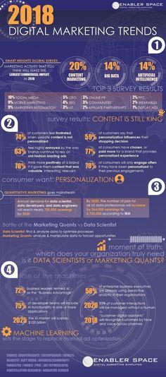 [Infographic] 2018 Digital Marketing Trends and Statistics. #DigitalMarketing