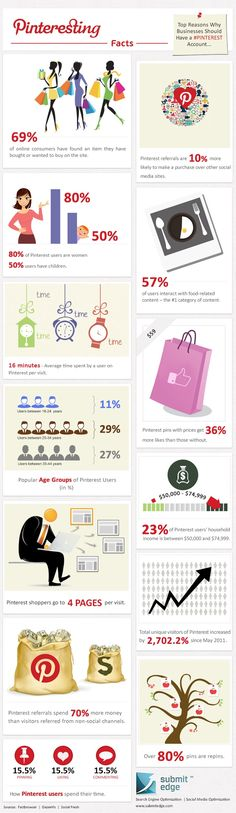 Infographic explaining a few interesting facts about Pinterest and why business should embrace it.
