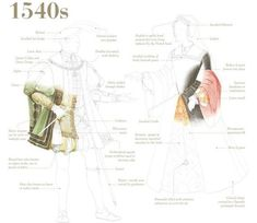 Changing Fashions, Key elements of costume change of the era pictured here. Renaissance Costume, Renaissance Clothing, Renaissance Fashion, Antique Clothing, 1500s Fashion, Tudor Fashion, Historical Costume, Historical Clothing, 16th Century Fashion