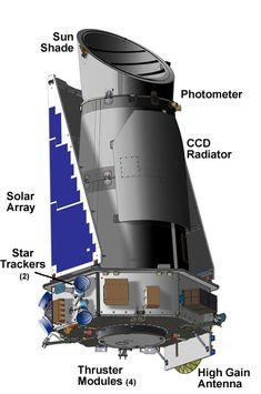 Détails du télescope Kepler (his Mission : to fond new  exoplanets