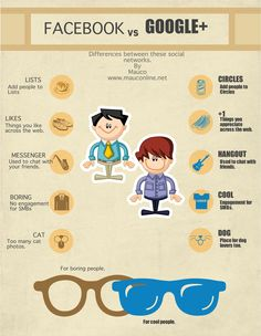 Differences between Facebook and Google+ [Infographics]