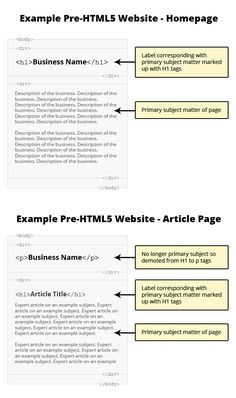 Why Headings matter - And: The truth about multiple H1 tags in the HTML5 ERA