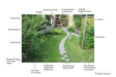 Kringlooptuinieren in eigen tuin