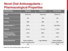 Novel Oral Anticoagulants – Pharmacological Properties Characteristic Apixaban Dabigatran Rivaroxaban Target Factor Xa Fac...