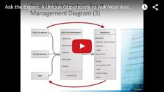 """Ross Waugh and Heather Himmelberger held another webinar titled """"Ask the Expert: A Unique Opportunity to Ask Your Asset Management Questions"""" on 5 November. Play The Video, Asset Management, Opportunity, Hold On, November, This Or That Questions, Unique, Naruto Sad"""