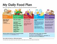 Printables My Daily Food Plan Worksheet daily food plan worksheets from the usda choose my plate website example of you get via website