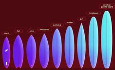 Crestomatia:: Tipos de tablas de surf