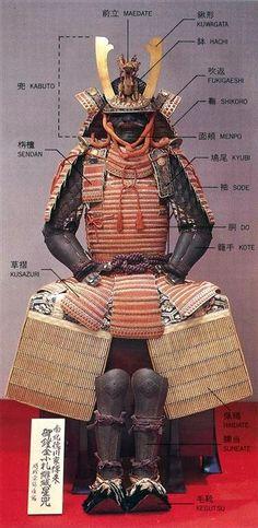 Glossary of samurai armor parts.