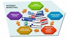 #marketing #internetmarketing Tammy McLean www.starrynightmarketing.com tammy@starrynightmarketing.com 909-534-9574