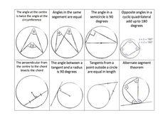 Circle theorems flash cards