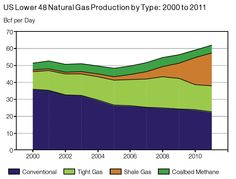US Natural Gas Production by Type 2000-2011
