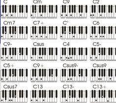 Resultado de imagen para acordes de piano pdf