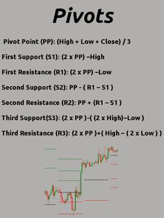 Using Pivots as a technical analysis tool More on trading on interessante-ding. - Trading Stocks - Ideas of Trading Stocks - Using Pivots as a technical analysis tool More on trading on interessante-ding Trading Quotes, Intraday Trading, Money Trading, Online Trading, Trading Cards, Forex Trading Basics, Learn Forex Trading, Chandeliers Japonais, Analyse Technique