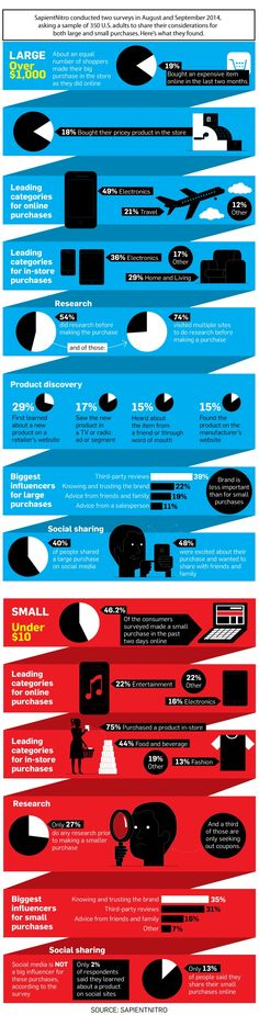 Infographic: How Price Affects a Consumer's Path to Purchase | Adweek (Terrible design, decent info)