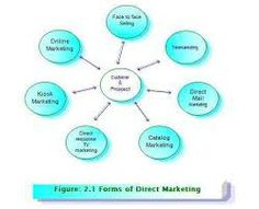 Vertical Direct Marketing used inline marketing, email marketing direct marketing to makes helpful strategy for your business. Direct Marketing, Inline, Business, How To Make
