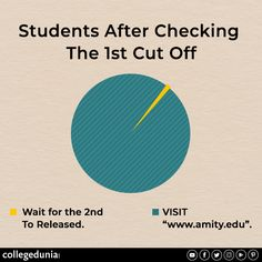 Student After Checking the Cut Off, Meme, College Meme Classic Memes, College Memes, Top Colleges, Trending Memes, Sarcasm, University, Funny Memes, Student, Hilarious Memes