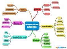 RAZONES-PROCRASTINACION http://www.muyfacilmente.com/las-razones-de-la-procrastinacion.html