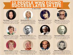 12 people who found success later in life. From James Altucher James Altucher, Consumer Math, Nothing's Changed, Life Learning, Never Too Late, Career Change, When I Grow Up, Successful People, Successful Business