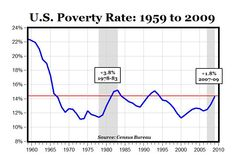 U.S. Poverty Chart | ... historical data here the poverty rate in the u s increased to 14