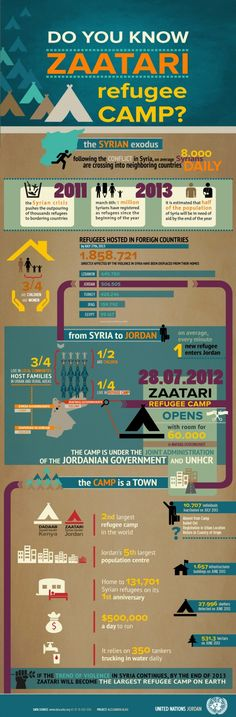 1 year of the largest camp for Syrian refugees/Jordan Infographic