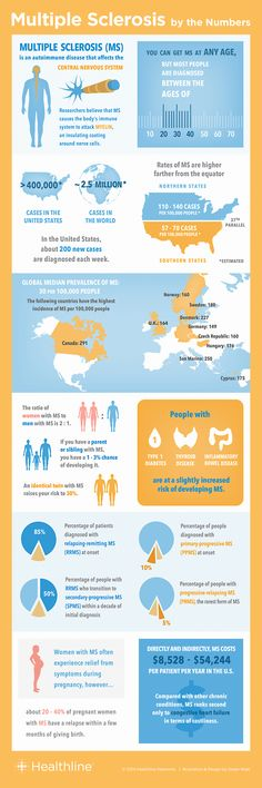 Multiple Sclerosis by the Numbers: Facts, Statistics, and You.