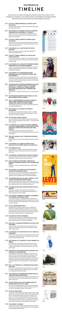 Heritage Timeline 2