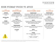 LOW AND HIGH FODMAP DIET CHECKLISTS — Kate Scarlata RDN