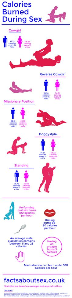 Do you know how many calories having sex burns? This infographic shows the number of calories burned during sex for a number of different positions. Best Of 9gag, Burn Calories, Calories Burned, Psychology Facts, Funny Clips, Love Images, Man Humor, Best Funny Pictures, Burns