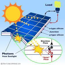 """Résultat de recherche d'images pour """"solar power"""" How Solar Panels Work, Solar Energy Panels, Best Solar Panels, Solar Energy Facts, Solar Power Energy, Solar Energy System, Solar Panel Kits, Solar Roof, Grid"""