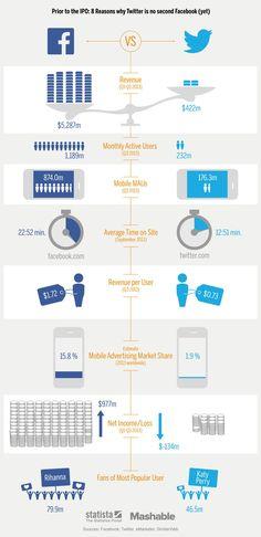 Twitter ainda não atingiu o nível de influência da marca de Zuckerberg. O infográfico abaixo, criado pelo Mashable, traça uma comparação entre as duas empresas.