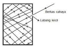 Dalam laboratorium atau fisika sederhana, benda yang paling mendekati radiasi benda hitam adalah radiasi dari sebuah lubang kecil pada sebuah rongga. Cahaya apa pun yang memasuki lubang ini akan dipantulkan dan energinya diserap oleh dinding-dinding rongga berulang kali, tanpa memedulikan bahan dinding dan panjang gelombang radiasi yang masuk (selama panjang gelombang tersebut lebih kecil dibandingkan dengan diameter lubang).