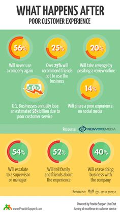 Aftermath of Poor Customer Experience  [infographic] #cxfails #custexp #custserv