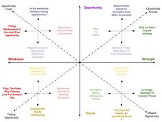 SWOT Spectrum - An alternative to traditional SWOT Analysis | Franz Zemen | LinkedIn