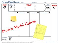 Process Model Canvas - The Next Step