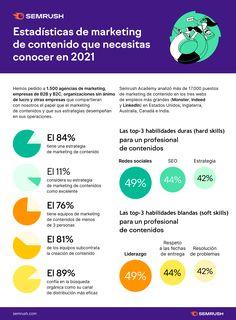 Content Marketing, Online Marketing, Marketing Strategies, Statistics, Infographic, Inbound Marketing