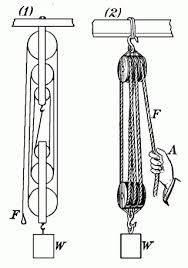 edu ~dsimanek TTT-fool fool. Carpentry Tools, Woodworking Projects, Attic Lift, Mechanical Advantage, Physics Concepts, Hvac Maintenance, Block And Tackle, Science Supplies, Garage Shed