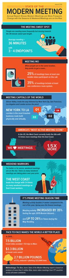 The State of Modern Meetings: 7 Revealing Trends You Should Know [Infographic]
