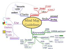 a guide on how to create a mind map and how to use mind mapping to - Making A Mind Map Online