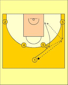 Pick'n'Roll. Resources for basketball coaches.: Movimiento Cuernos (4) CB Canarias