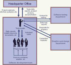 Workgroup Operation Organization