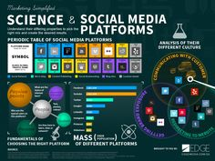 Infographics - Science And Social Media Platforms