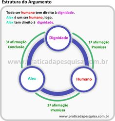 Entenda a estrutura (básica) de um argumento
