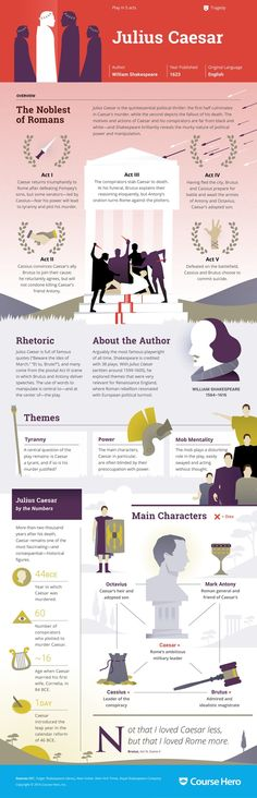William Shakespeare's Julius Caesar Infographic to help you understand everything about the book. Visually learn all about the characters, themes, and William Shakespeare.