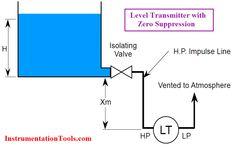 Coriolis Mass Flow Meter Working Principle