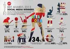 Brit awards social media winners 2013