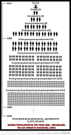 generations statistics chart - how many great-great-great.... grandparents you have - cool!