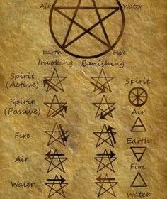 Book of Shadows: Invoking Banishing Pentagrams.