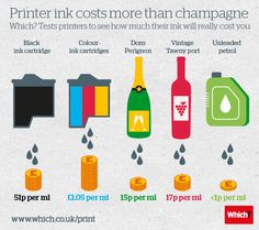 Which? : Why-is-printer-ink-more-expensive-than-vintage-champagne.