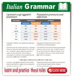 Italian Possessive Pronouns and Adjectives - #learnitalian #italiangrammar